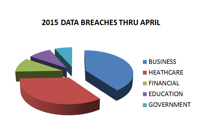 DATABREACH CHART
